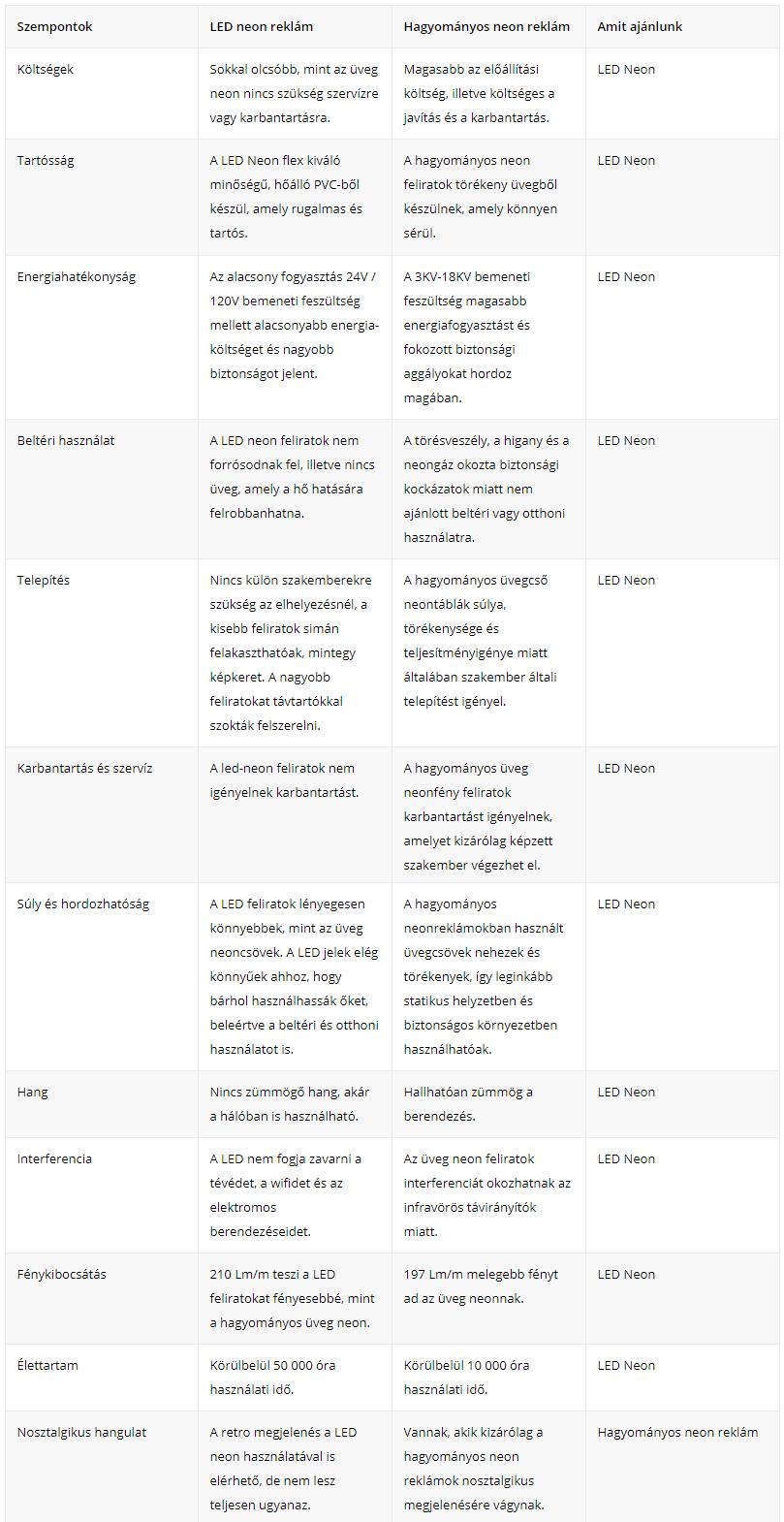LED Neon felirat vagy hagyományos neon reklám – összehasonlító táblázat